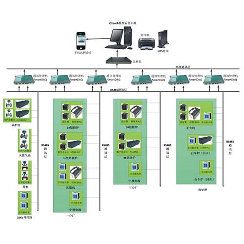 SFNYB-Qtouch企业能效管理系统