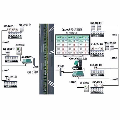 SFN-Qtouch光伏监控系统