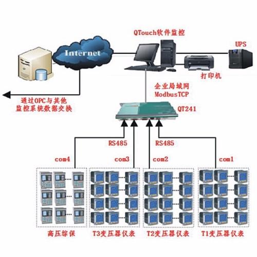 三亚双大国际公馆监控系统解决方案