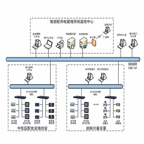 SFNYB-QT-EMS能源管理平台
