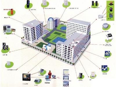 智能建筑供配电系统解决方案